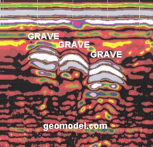 ground penetrating radar data profile showing grave caskets detected by GeoModel, Inc.