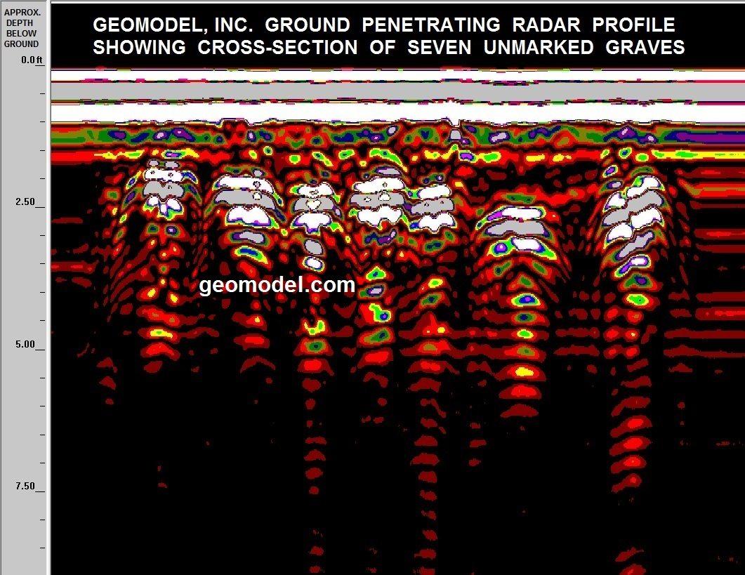 GeoModel_unmarked_graves_GPR