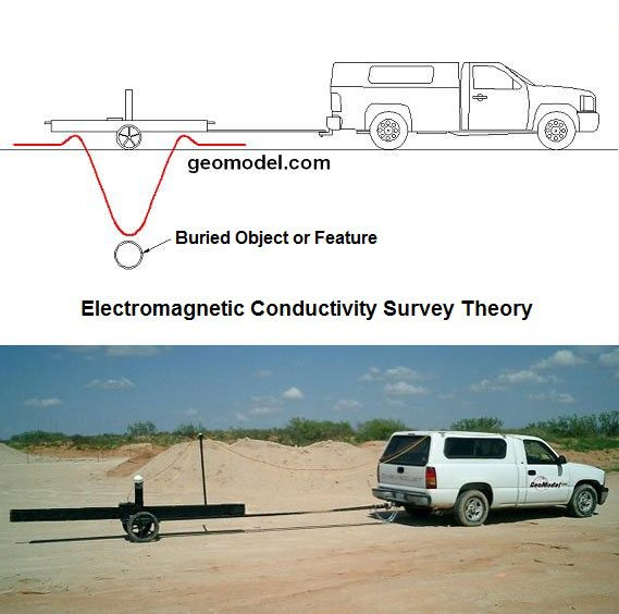 GeoModel-EM-Theory for a terrain conductivity survey, electromagnetic conductivity survey or EM survey