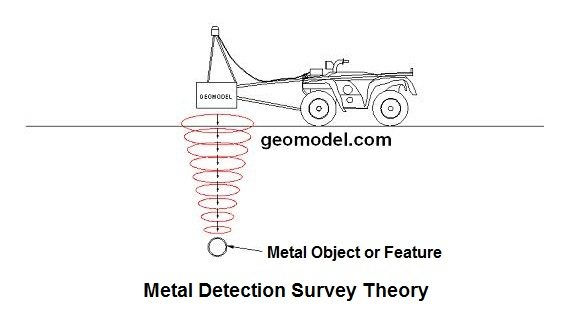 GeoModel Metal Detection Theory for an electromagnetic conductivity survey, terrain conductivity survey, or EM survey